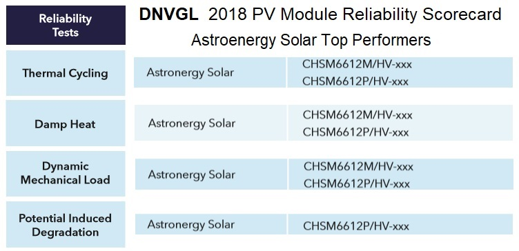 DNVGL 2018 PV module scorecard - Astronergy Solar