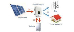 Hybrid Solar Inverters