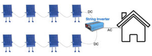 String Inverters Types