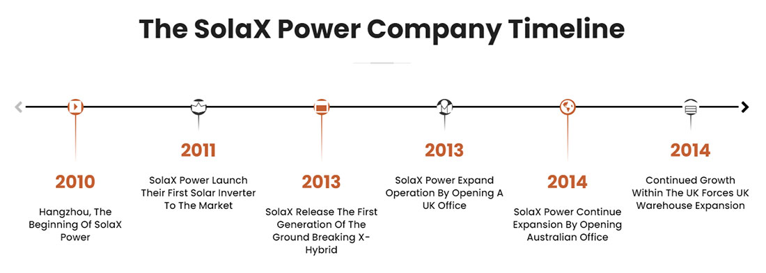 The-SolaX-Power-Company-Timeline